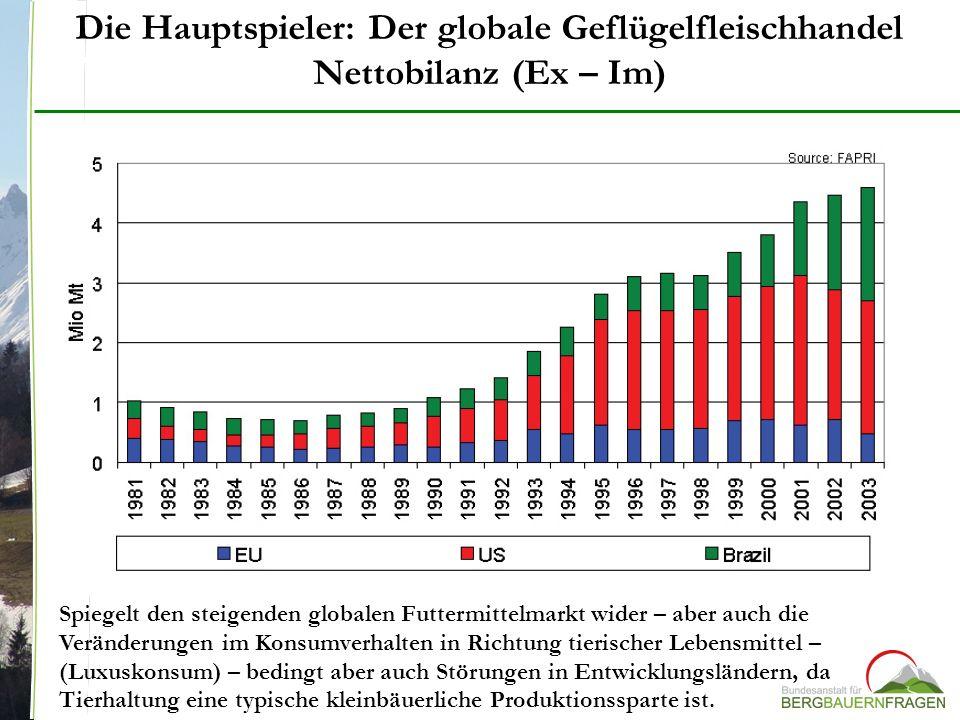 Die Hauptspieler: Der globale Geflügelfleischhandel Nettobilanz (Ex – Im) Spiegelt den steigenden globalen Futtermittelmarkt wider – aber auch die Ver