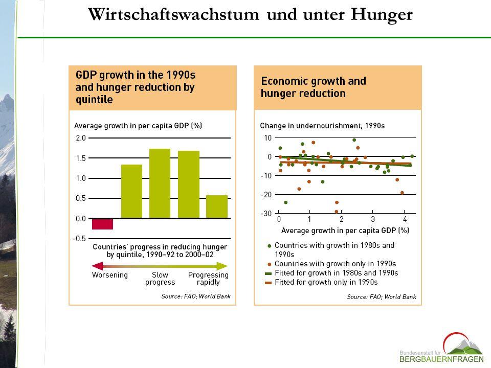 Wirtschaftswachstum und unter Hunger