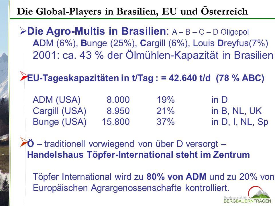 Die Global-Players in Brasilien, EU und Österreich Die Agro-Multis in Brasilien: A – B – C – D Oligopol ADM (6%), Bunge (25%), Cargill (6%), Louis Dre