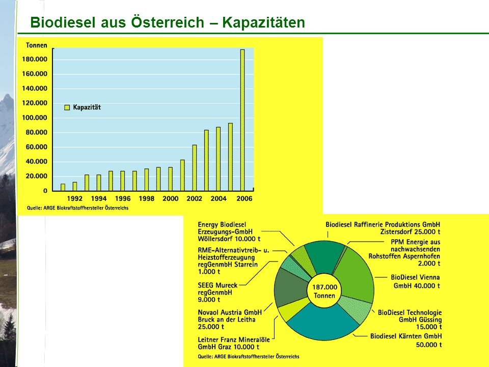 Biodiesel aus Österreich – Kapazitäten