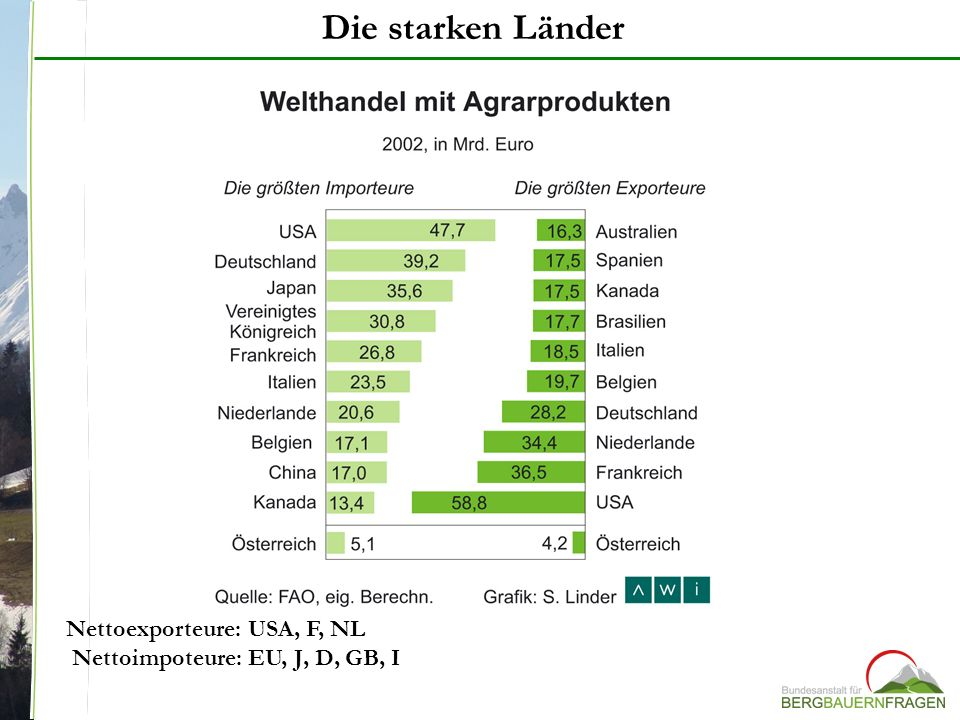 Die starken Länder Nettoexporteure: USA, F, NL Nettoimpoteure: EU, J, D, GB, I