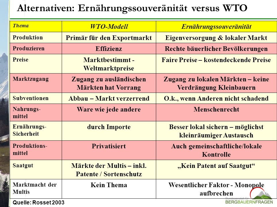 Thema WTO-ModellErnährungssouveränität Produktion Primär für den ExportmarktEigenversorgung & lokaler Markt Produzieren EffizienzRechte bäuerlicher Be