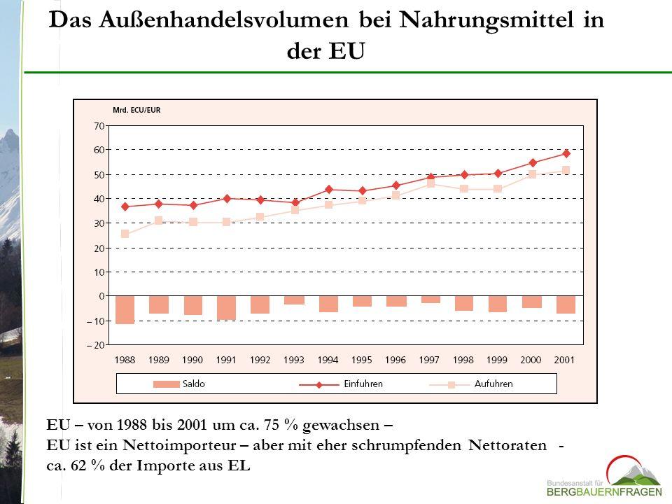 Das Außenhandelsvolumen bei Nahrungsmittel in der EU EU – von 1988 bis 2001 um ca. 75 % gewachsen – EU ist ein Nettoimporteur – aber mit eher schrumpf