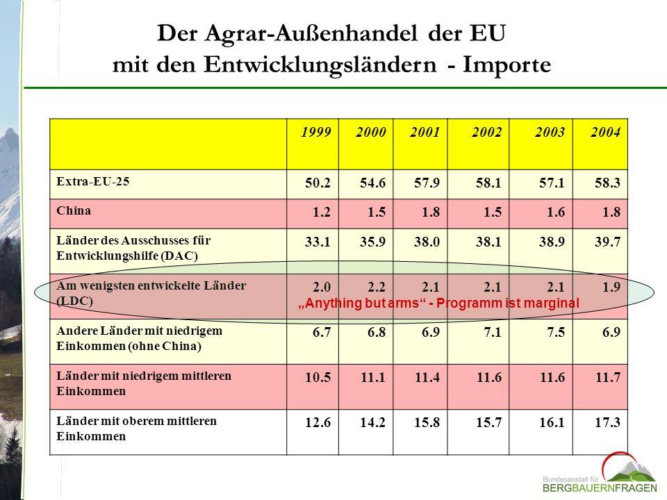 199920002001200220032004 Extra-EU-25 50.254.657.958.157.158.3 China 1.21.51.81.51.61.8 Länder des Ausschusses für Entwicklungshilfe (DAC) 33.135.938.0
