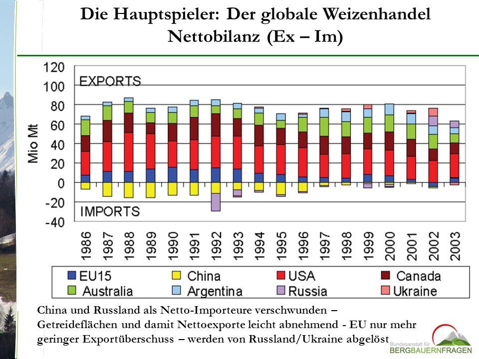 Die Hauptspieler: Der globale Weizenhandel Nettobilanz (Ex – Im) China und Russland als Netto-Importeure verschwunden – Getreideflächen und damit Nett