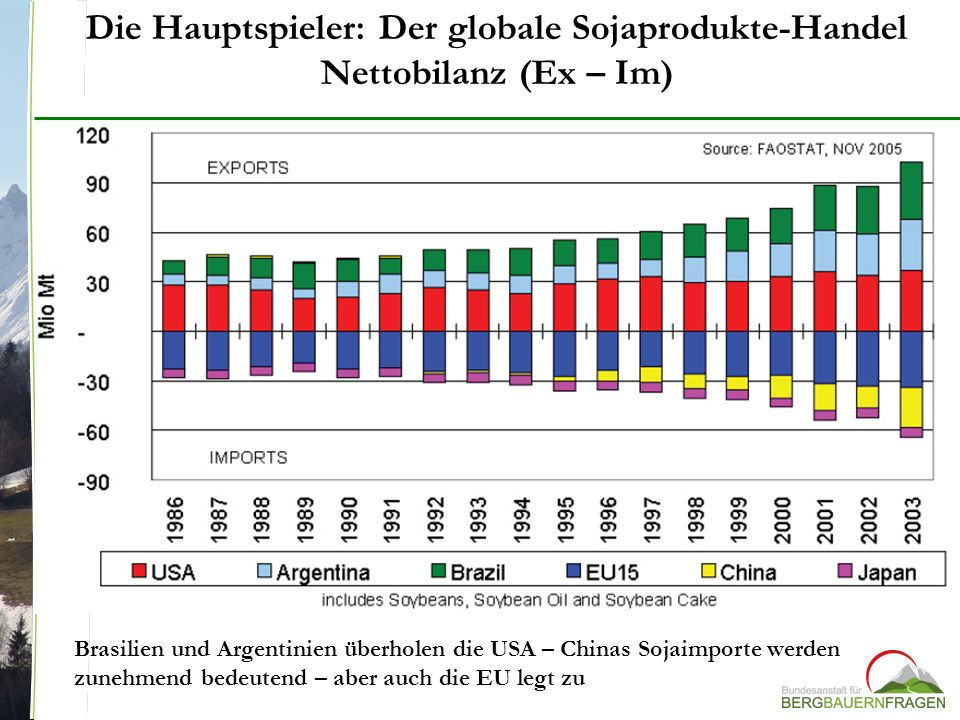 Die Hauptspieler: Der globale Sojaprodukte-Handel Nettobilanz (Ex – Im) Brasilien und Argentinien überholen die USA – Chinas Sojaimporte werden zunehm