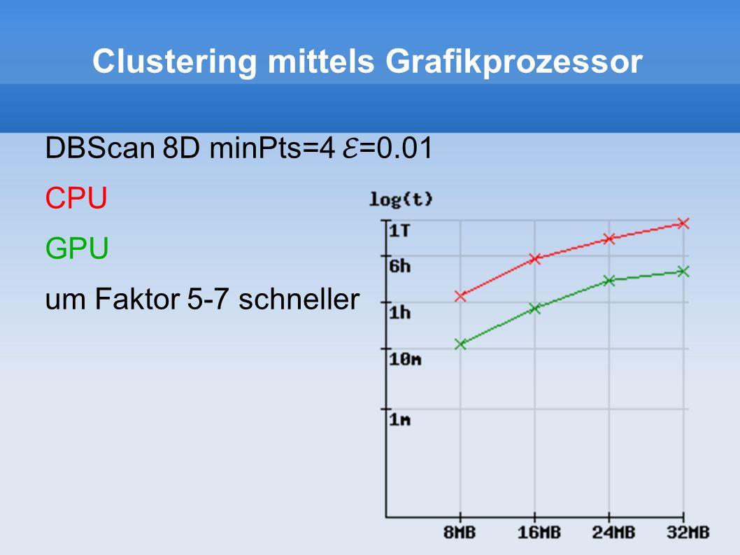 Clustering mittels Grafikprozessor DBScan 8D minPts=4 =0.01 CPU GPU um Faktor 5-7 schneller