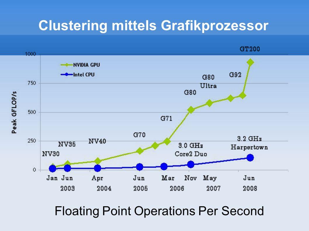 Clustering mittels Grafikprozessor Zusammenfassung viel Leistung, niedrige Preise massiv Parallel technische Einschränkungen Vielen Dank für die Aufmerksamkeit !