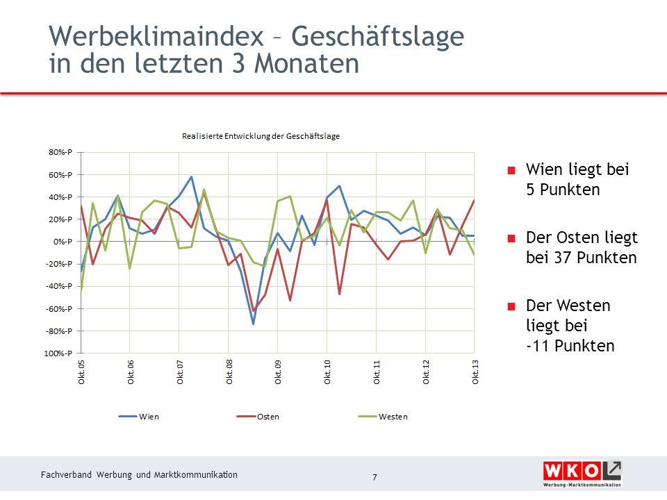 Fachverband Werbung und Marktkommunikation Werbeklimaindex – Geschäftslage in den letzten 3 Monaten 7 Wien liegt bei 5 Punkten Der Osten liegt bei 37 Punkten Der Westen liegt bei -11 Punkten