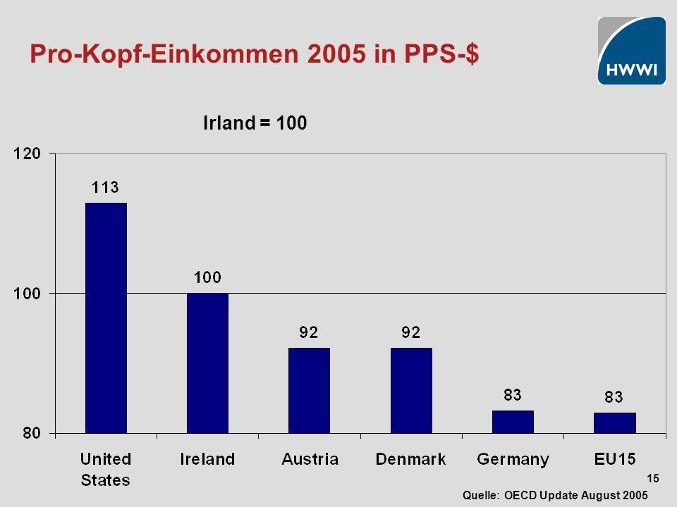 15 Pro-Kopf-Einkommen 2005 in PPS-$ Irland = 100 Quelle: OECD Update August 2005