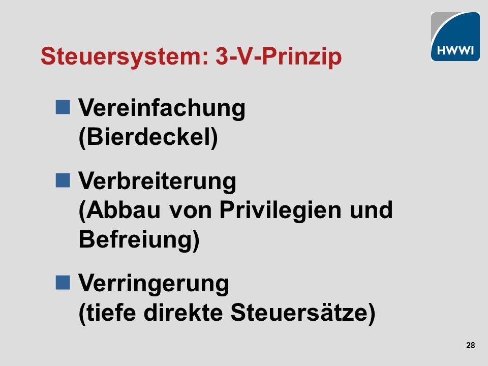28 Steuersystem: 3-V-Prinzip Vereinfachung (Bierdeckel) Verbreiterung (Abbau von Privilegien und Befreiung) Verringerung (tiefe direkte Steuersätze)