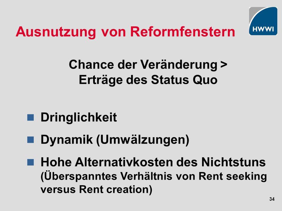 34 Ausnutzung von Reformfenstern Chance der Veränderung > Erträge des Status Quo Dringlichkeit Dynamik (Umwälzungen) Hohe Alternativkosten des Nichtstuns (Überspanntes Verhältnis von Rent seeking versus Rent creation)