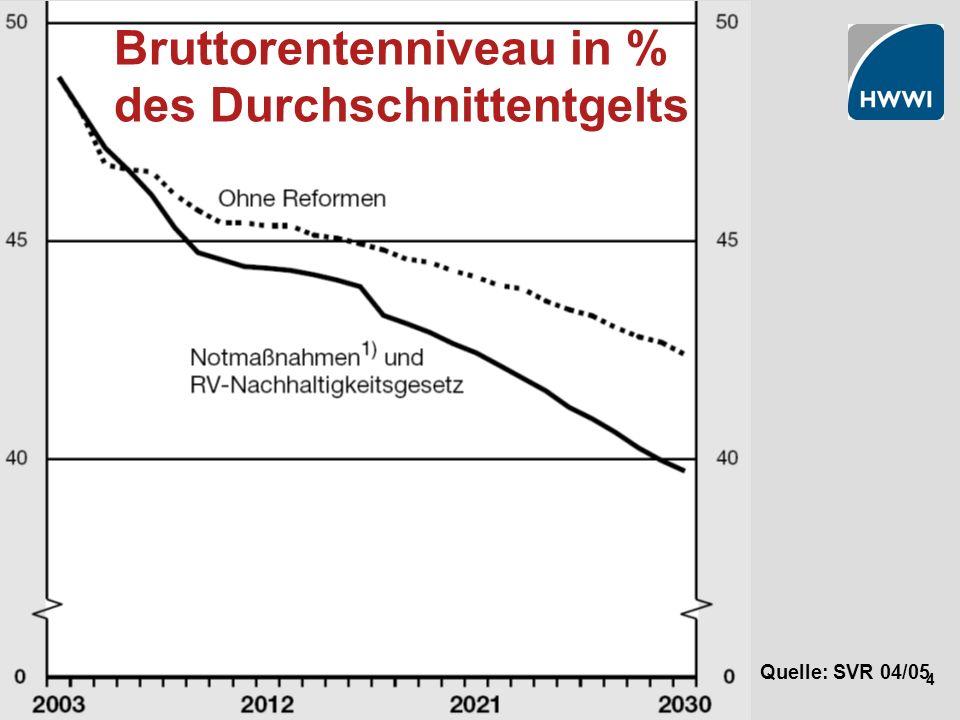 4 Bruttorentenniveau in % des Durchschnittentgelts Quelle: SVR 04/05
