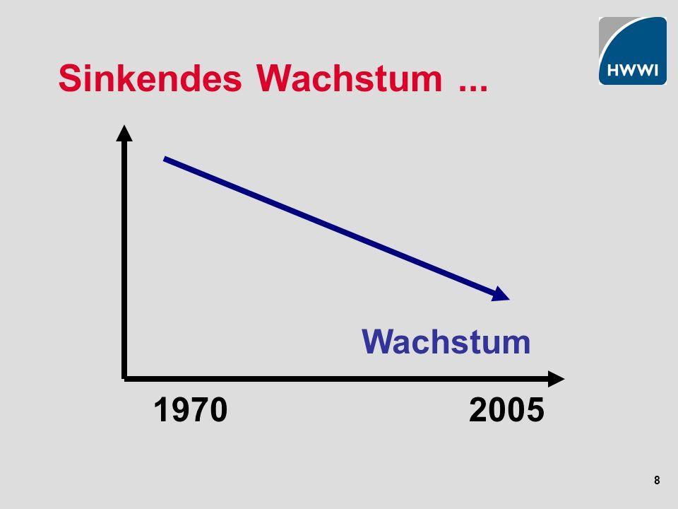 8 Sinkendes Wachstum... 20051970 Wachstum