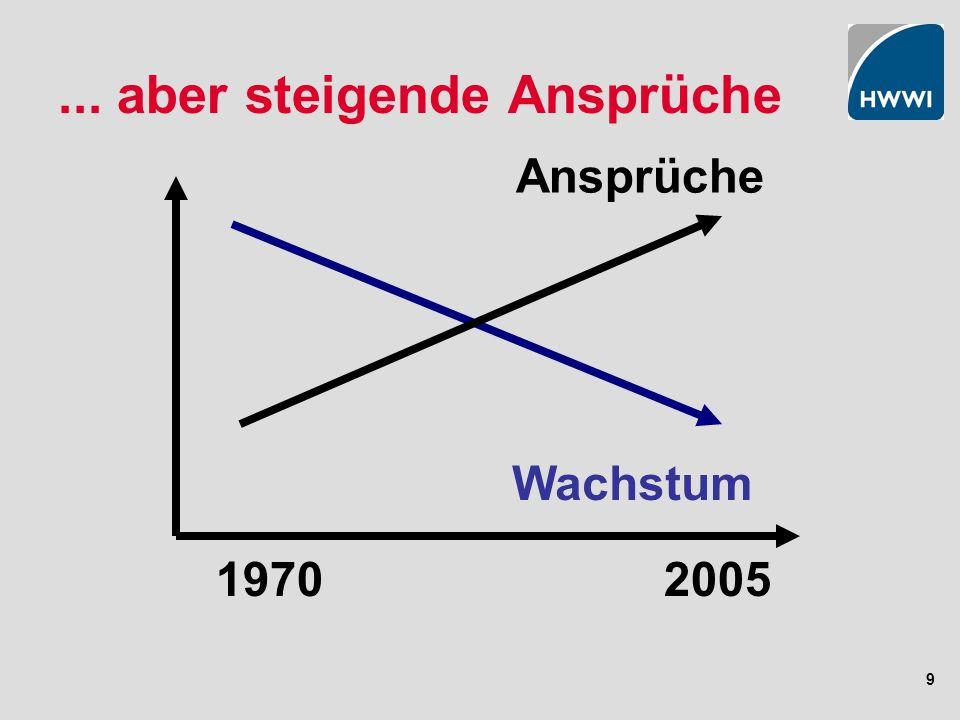 9... aber steigende Ansprüche 20051970 Wachstum Ansprüche
