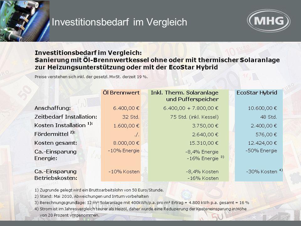 Investitionsbedarf im Vergleich 1) Zugrunde gelegt wird ein Bruttoarbeitslohn von 50 Euro/Stunde. 2) Stand: Mai 2010, Abweichungen und Irrtum vorbehal