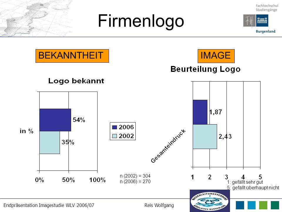 Endpräsentation Imagestudie WLV 2006/07Reis Wolfgang 21. 3. 2007 Firmenlogo n (2002) = 304 n (2006) = 270 BEKANNTHEITIMAGE 1: gefällt sehr gut 5: gefä