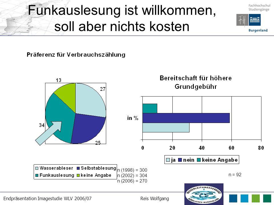 Endpräsentation Imagestudie WLV 2006/07Reis Wolfgang 21. 3. 2007 Funkauslesung ist willkommen, soll aber nichts kosten n (1998) = 300 n (2002) = 304 n