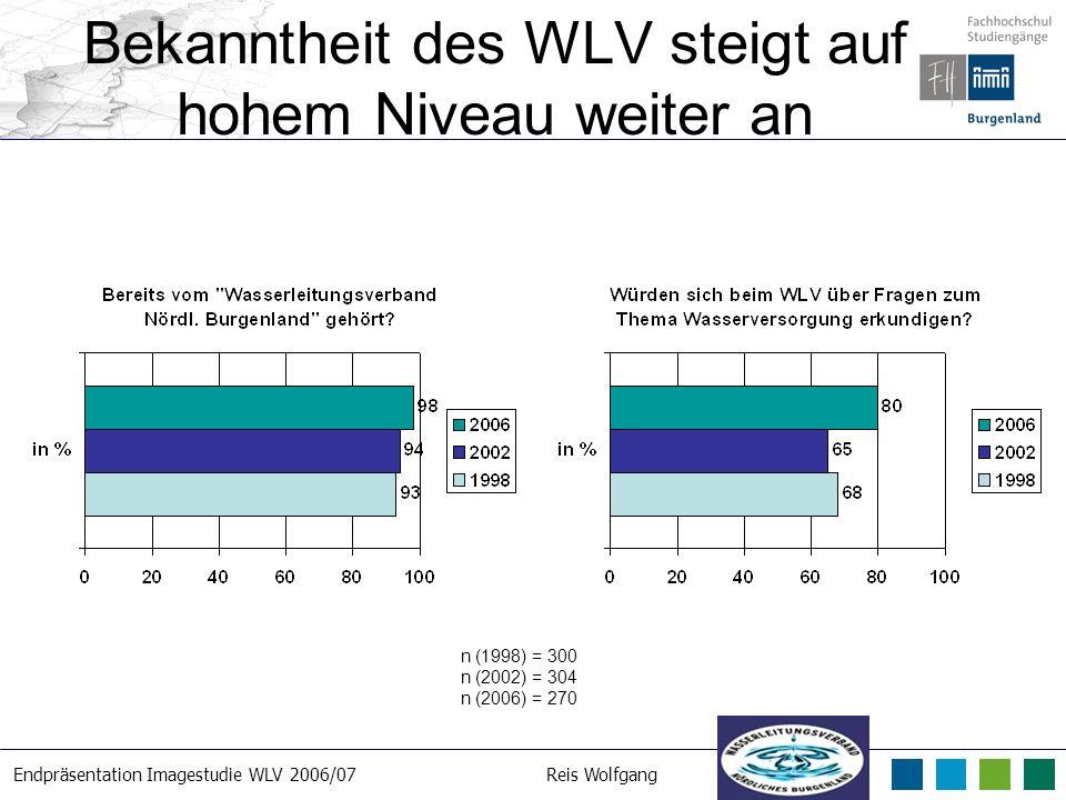 Endpräsentation Imagestudie WLV 2006/07Reis Wolfgang 21. 3. 2007 Bekanntheit des WLV steigt auf hohem Niveau weiter an n (1998) = 300 n (2002) = 304 n
