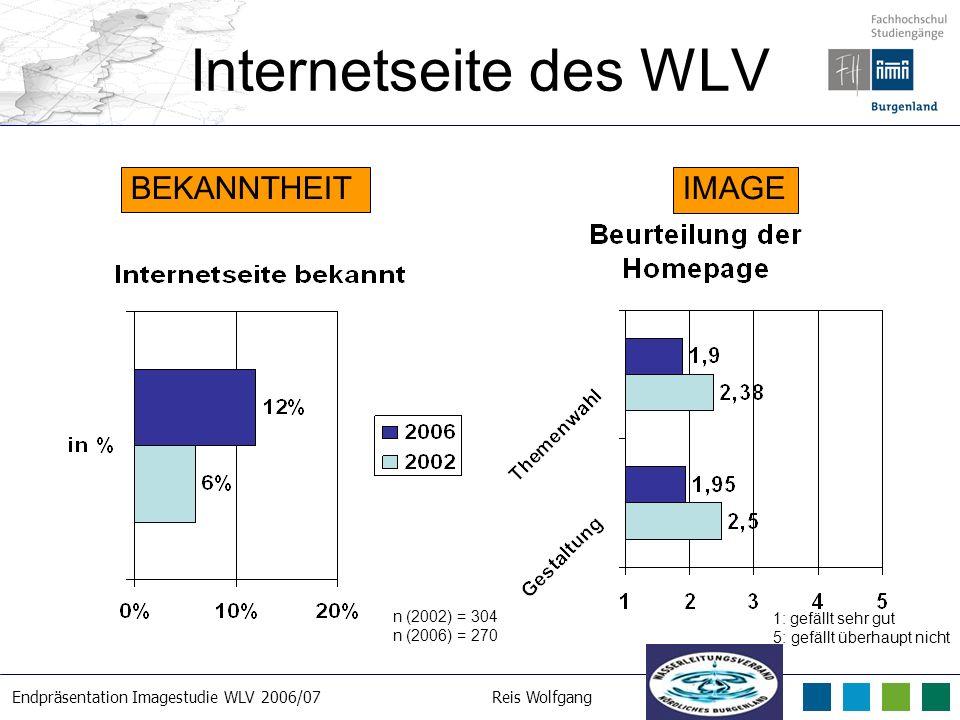 Endpräsentation Imagestudie WLV 2006/07Reis Wolfgang 21. 3. 2007 Internetseite des WLV n (2002) = 304 n (2006) = 270 BEKANNTHEITIMAGE 1: gefällt sehr