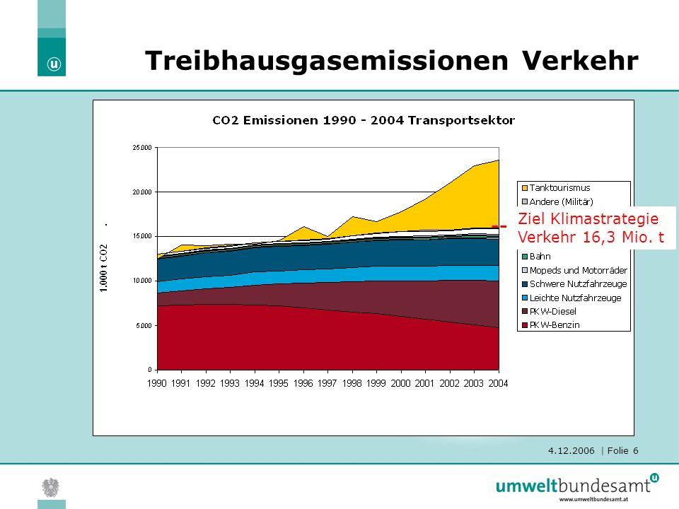4.12.2006 | Folie 6 Treibhausgasemissionen Verkehr Ziel Klimastrategie Verkehr 16,3 Mio. t --