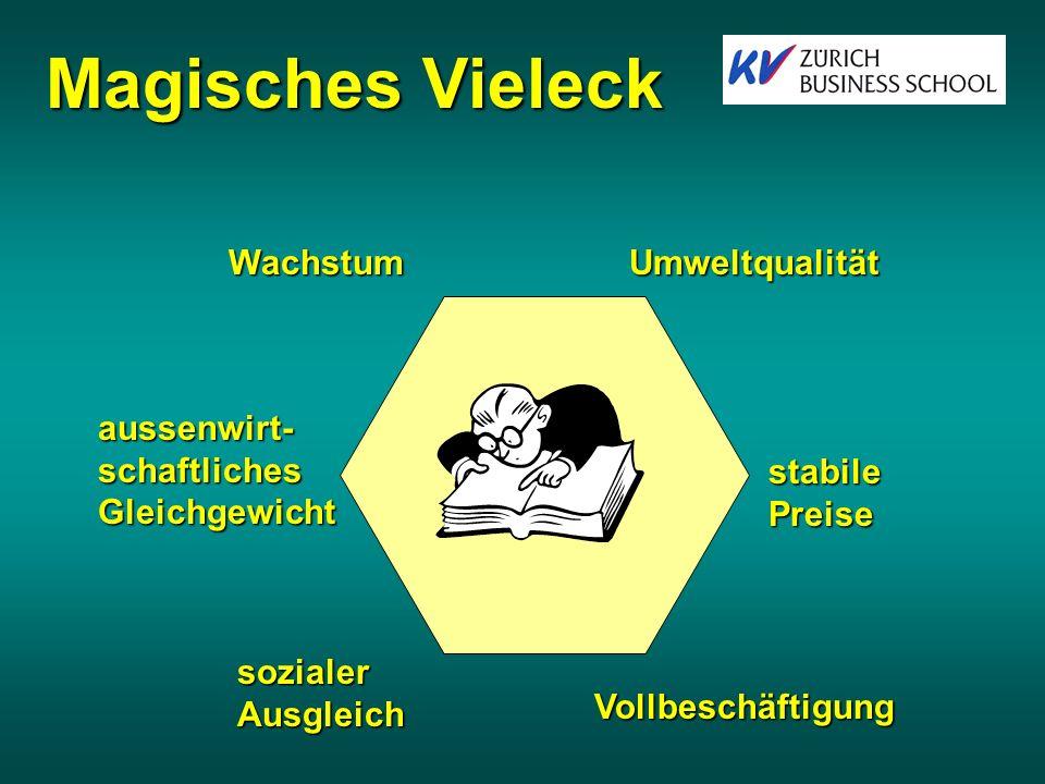 Problematische BaK-Ziele in W&G Magisches VieleckMagisches Vieleck Erweiterter WirtschaftskreislaufErweiterter Wirtschaftskreislauf Fazit:Diskussion C