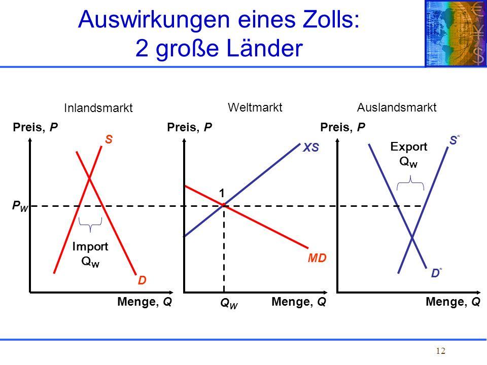 12 XS MD D*D* S*S* D S PWPW 1 QWQW Auswirkungen eines Zolls: 2 große Länder Preis, P Menge, Q Preis, P Menge, Q Preis, P Menge, Q Home marketWorld mar