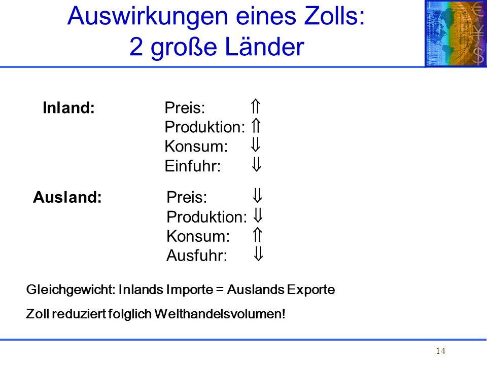 14 Auswirkungen eines Zolls: 2 große Länder Inland: Preis: Produktion: Konsum: Einfuhr: Ausland: Preis: Produktion: Konsum: Ausfuhr: Gleichgewicht: In