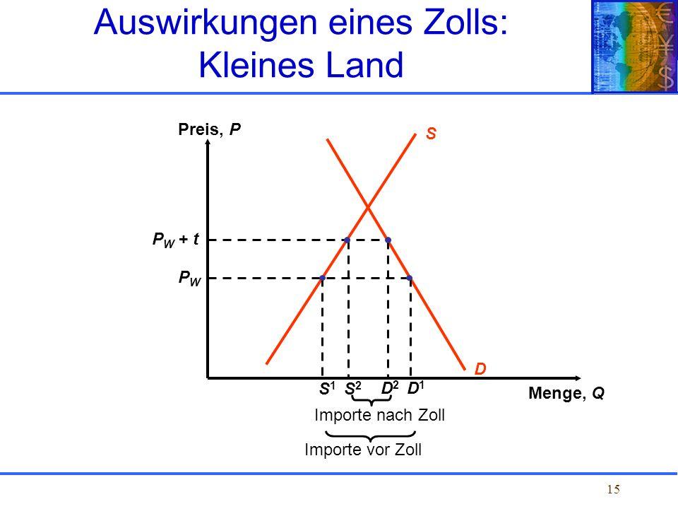 15 S Preis, P Menge, Q D P W + t PWPW Importe nach Zoll S1S1 D1D1 Importe vor Zoll D2D2 S2S2 Auswirkungen eines Zolls: Kleines Land