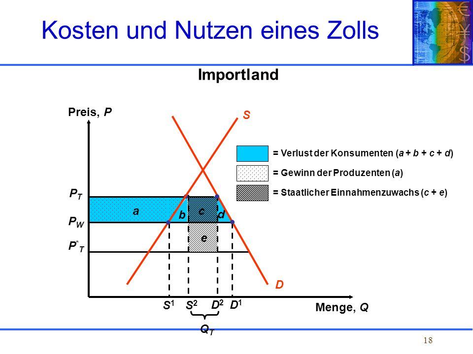18 Importland Kosten und Nutzen eines Zolls PTPT PWPW P*TP*T b c d e D a = Verlust der Konsumenten (a + b + c + d) = Gewinn der Produzenten (a) = Staa