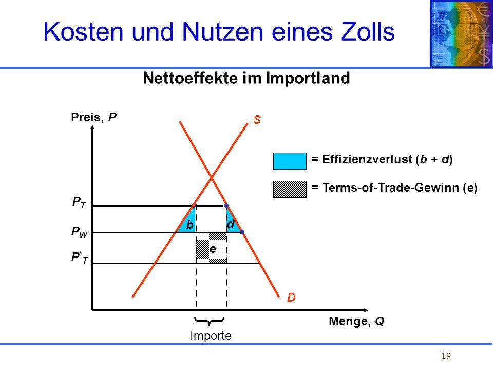 19 Nettoeffekte im Importland PTPT PWPW P*TP*T b d e D = Effizienzverlust (b + d) = Terms-of-Trade-Gewinn (e) Importe S Preis, P Menge, Q Kosten und N