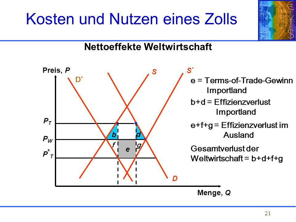 21 Nettoeffekte Weltwirtschaft PTPT PWPW P*TP*T b d e D S Preis, P Menge, Q Kosten und Nutzen eines Zolls D*D* S*S* fg e = Terms-of-Trade-Gewinn Impor