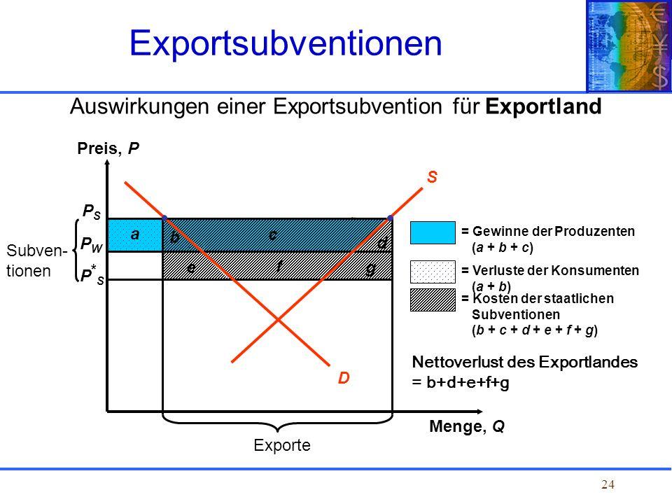 24 b a Auswirkungen einer Exportsubvention für Exportland Exportsubventionen PSPS PWPW P*SP*S Preis, P Menge, Q Exporte g f e Subven- tionen d c = Gew