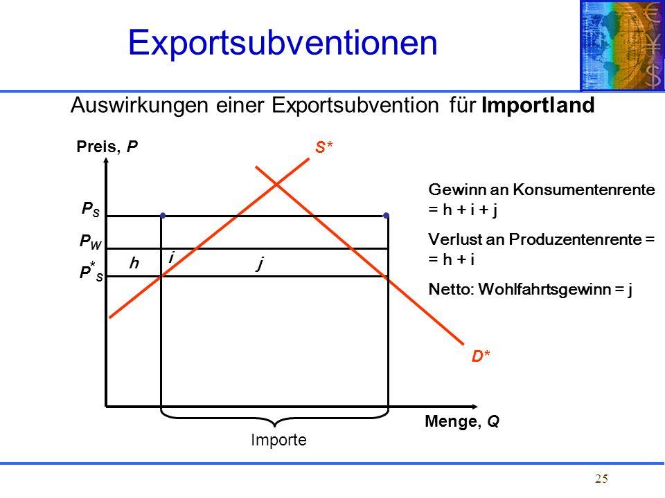 25 Auswirkungen einer Exportsubvention für Importland Exportsubventionen PSPS PWPW P*SP*S Preis, P Menge, Q Importe D* S* Gewinn an Konsumentenrente =