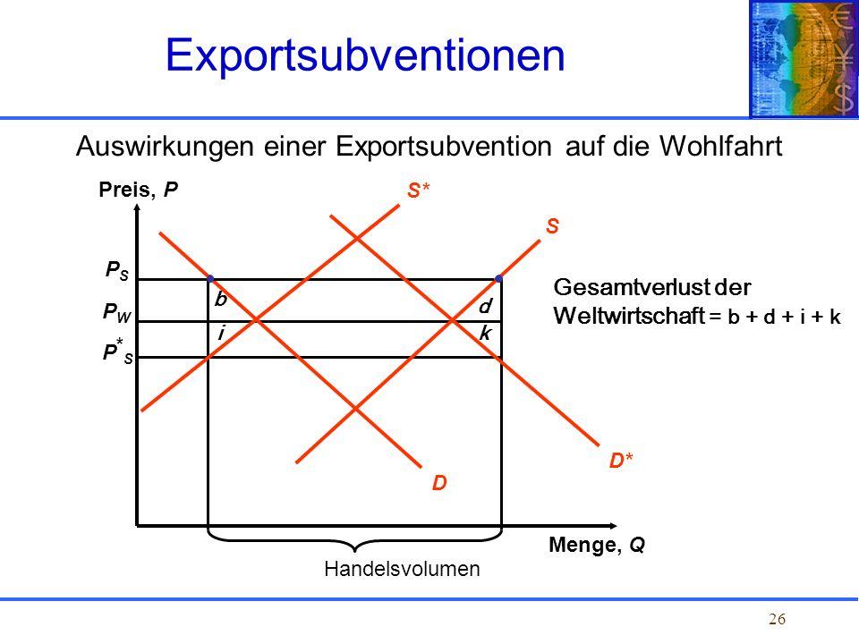 26 Auswirkungen einer Exportsubvention auf die Wohlfahrt Exportsubventionen PSPS PWPW P*SP*S Preis, P Menge, Q Handelsvolumen D S Gesamtverlust der We
