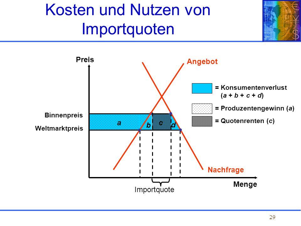 29 Binnenpreis Weltmarktpreis b c d Nachfrage a Angebot Preis Menge Kosten und Nutzen von Importquoten Importquote = Konsumentenverlust (a + b + c + d