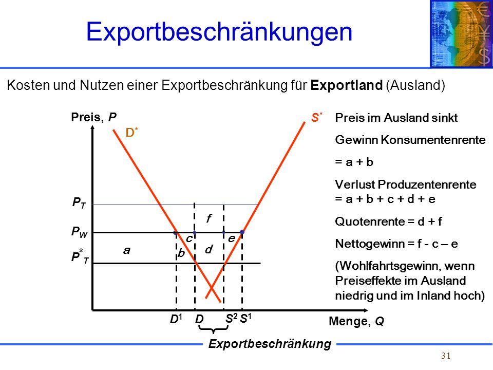 31 Kosten und Nutzen einer Exportbeschränkung für Exportland (Ausland) Exportbeschränkungen PTPT PWPW P*TP*T Exportbeschränkung S*S* D1D1 S1S1 Preis,