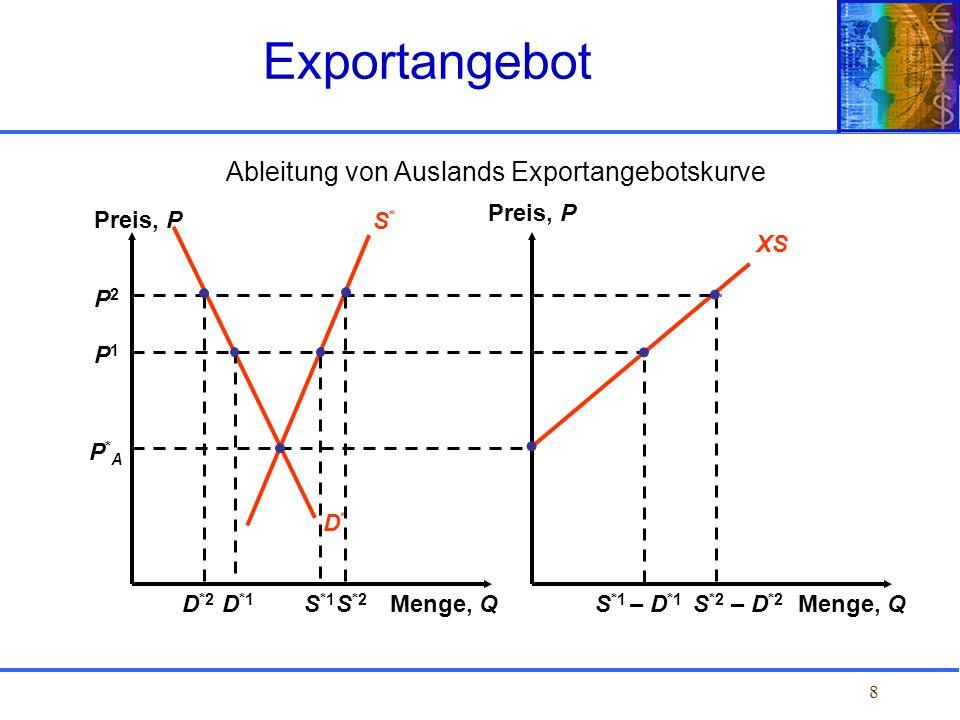 19 Nettoeffekte im Importland PTPT PWPW P*TP*T b d e D = Effizienzverlust (b + d) = Terms-of-Trade-Gewinn (e) Importe S Preis, P Menge, Q Kosten und Nutzen eines Zolls