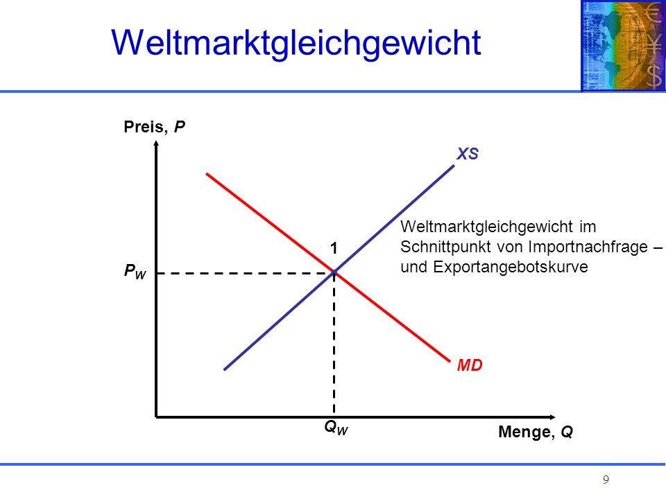 9 Weltmarktgleichgewicht im Schnittpunkt von Importnachfrage – und Exportangebotskurve XS Preis, P Menge, Q MD PWPW QWQW 1 Weltmarktgleichgewicht