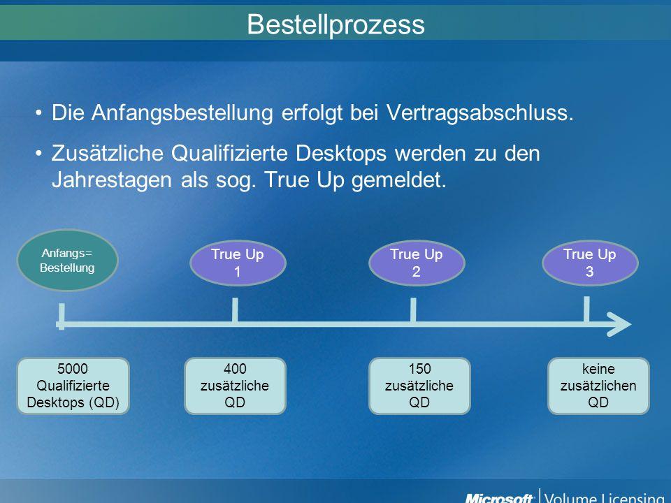 Bestellprozess Die Anfangsbestellung erfolgt bei Vertragsabschluss. Zusätzliche Qualifizierte Desktops werden zu den Jahrestagen als sog. True Up geme