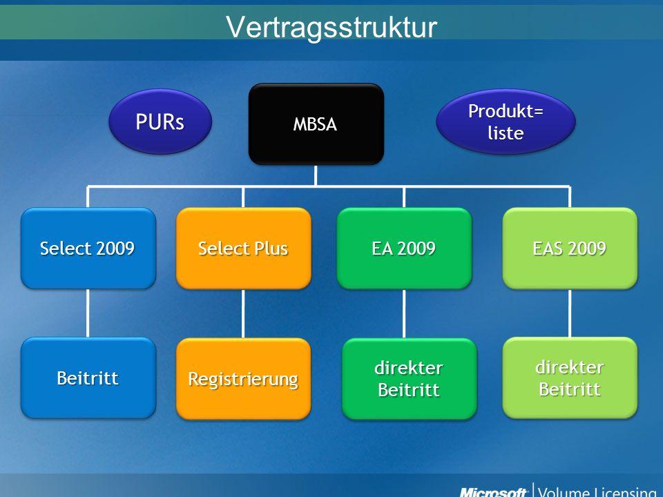 Vertragsstruktur MBSAMBSA Select 2009 EA 2009 EAS 2009 Select Plus BeitrittBeitritt RegistrierungRegistrierung direkter Beitritt direkterBeitrittdirek
