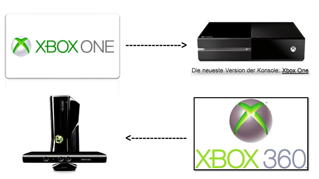 Xbox One Die neueste Version der Konsole: Xbox One <--------------- --------------->