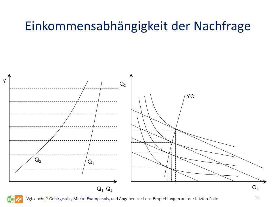 Einkommensabhängigkeit der Nachfrage 10 Q 1, Q 2 Q1Q1 Q2Q2 Y Q2Q2 Q1Q1 YCL Vgl. auch: P-Gebirge.xls, MarketExample.xls, und Angaben zur Lern-Empfehlun