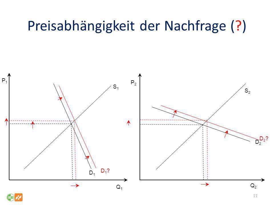 Preisabhängigkeit der Nachfrage (?) 11 Q1Q1 Q2Q2 P1P1 P2P2 S1S1 S2S2 D2D2 D1D1 D1?D1? D2?D2?