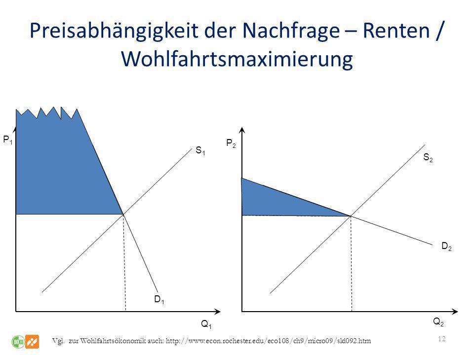 Preisabhängigkeit der Nachfrage – Renten / Wohlfahrtsmaximierung 12 Q1Q1 Q2Q2 P1P1 P2P2 S1S1 S2S2 D2D2 D1D1 Vgl. zur Wohlfahrtsökonomik auch: http://w