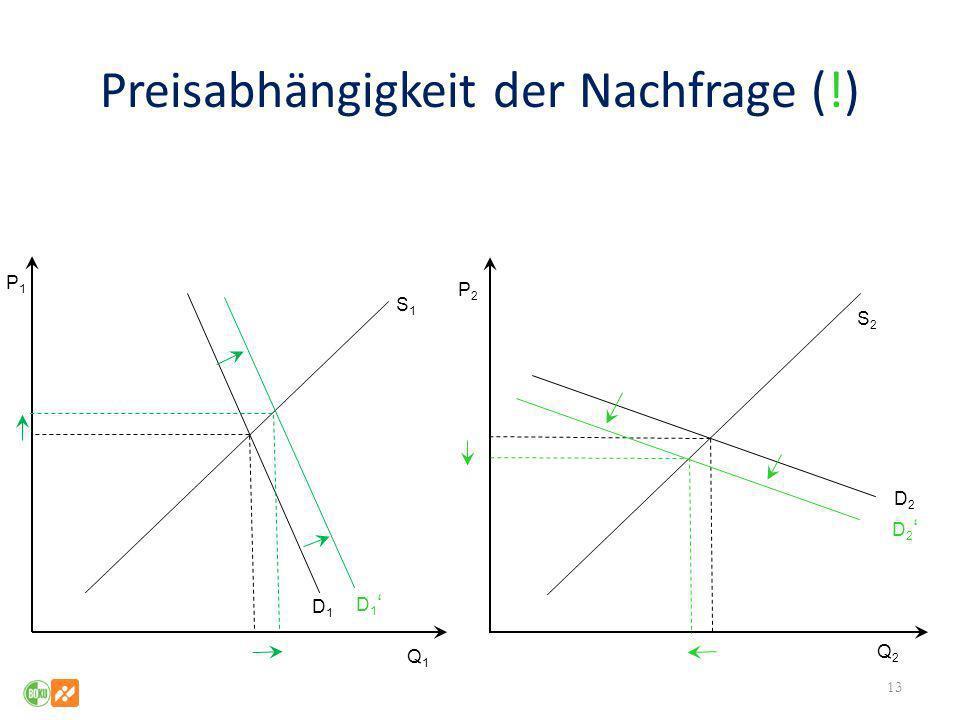 Preisabhängigkeit der Nachfrage (!) 13 Q1Q1 Q2Q2 P1P1 P2P2 S1S1 S2S2 D2D2 D1D1 D 1 D 2