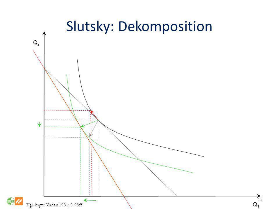 Slutsky: Dekomposition 15 Q1Q1 Q2Q2 Vgl. bspw. Varian 1981; S. 98ff