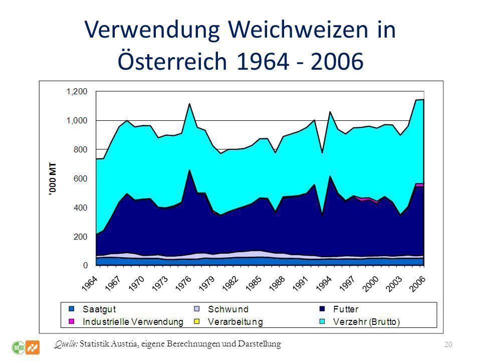 Verwendung Weichweizen in Österreich 1964 - 2006 20 Quelle: Statistik Austria, eigene Berechnungen und Darstellung