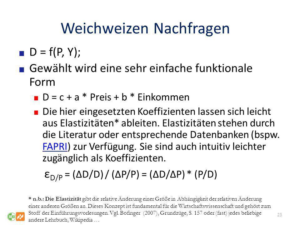 Weichweizen Nachfragen D = f(P, Y); Gewählt wird eine sehr einfache funktionale Form D = c + a * Preis + b * Einkommen Die hier eingesetzten Koeffizie