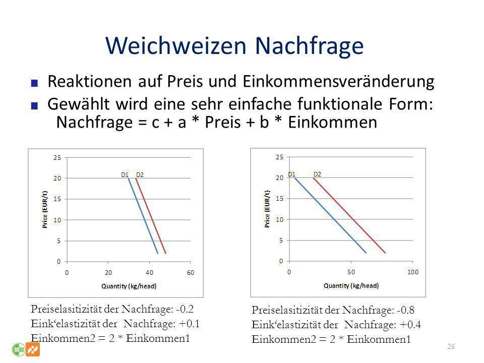 Weichweizen Nachfrage Reaktionen auf Preis und Einkommensveränderung Gewählt wird eine sehr einfache funktionale Form: Nachfrage = c + a * Preis + b *